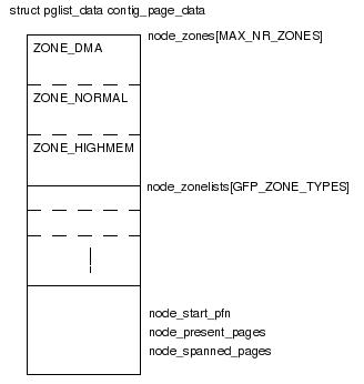 物理ページ管理 - Linuxカーネル...