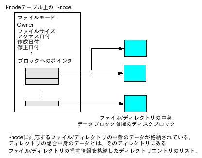 Ext2 FS - Linuxカーネルメモ