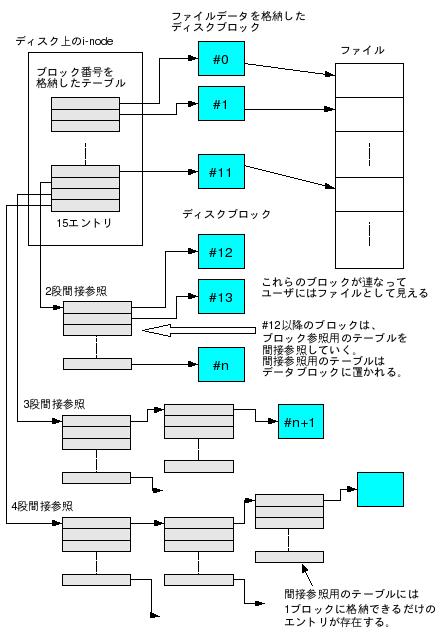 http://wiki.bit-hive.com/linuxkernelmemo/upload/54/696e6f64655f626c6f636b.png